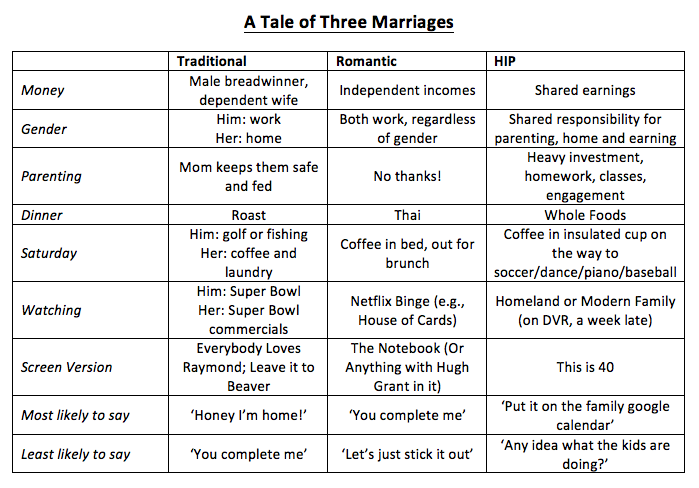 Mike Tanner Articles About Marriage